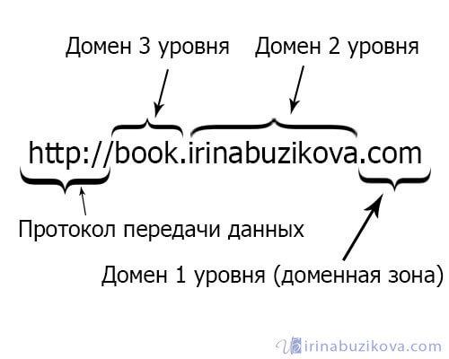 домен первого и второго уровня